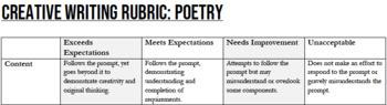 Poetry Grading Rubric and Bonus Scoring Sheet