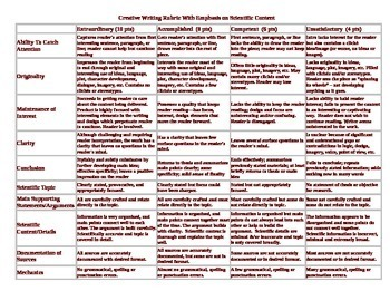 Creative Writing Rubric with Emphasis on Scientific Content