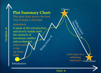Creative Writing Strategies 5: Plot and Story Structure