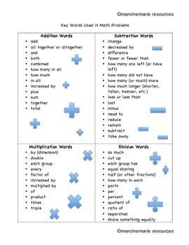 Creative Writing: Word Problems