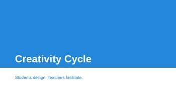 Creativity Cycle (PBL)
