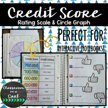 Credit Score INB Activity
