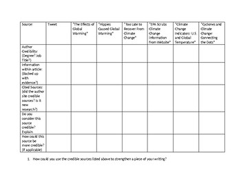 Credible Sources Evaluation Chart