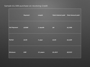 Credit Card PowerPoint (Credit Cards, Scores and Advice for Students)