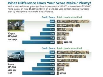 Credit Score Lesson