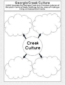 Creek and Cherokee Compare Contrast Organizer