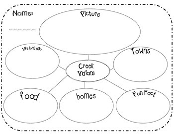 Creek and Cherokee Indians research graphic organizer