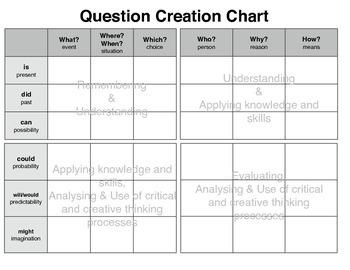 Créer des questions / Create Questions Chart