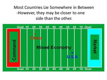 Cribbs Powerpoint - Mixed, Market and Command Economy Lesson