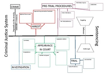 LAW - Criminal Justice Mind Map