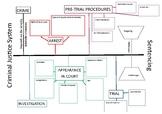 LAW - Criminal Justice Mind Map