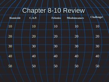 Criminal Law Jeopardy Review Game power point