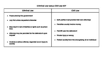 Criminal verus Civil Law Sort for Interactive Notebook