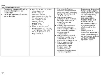 Criteria for Learning Rubrics MAFS.4.NF.1.1 (Fractions)