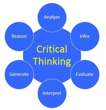 Critical Thinking Activities Teacher Supplemental Resources Fun Engaging