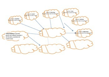 Critical Thinking Mind Map