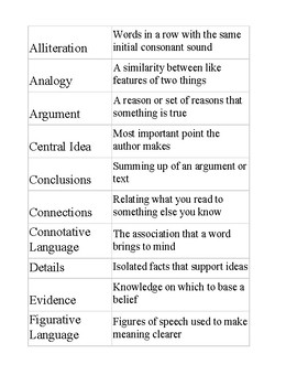 Critical Vocabulary, Common Core Nouns, notecards