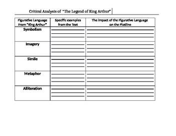 Critical analysis and figurative language chart for teachi
