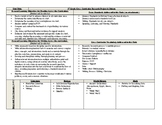 Cross Curricular Unit Plans for 9th grade