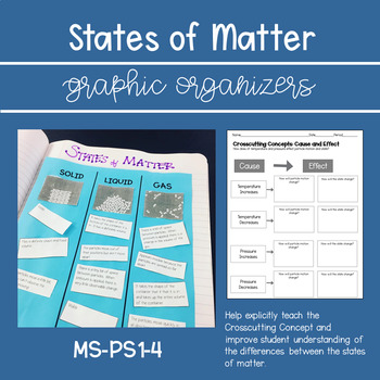 Crosscutting Concept Graphic Organizer and Card Sort (MS-PS1-4)