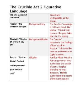 Crucible Act 2 Figurative Language