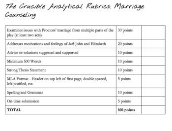 analytical essay rubric