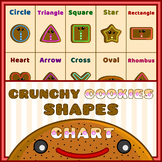 Crunchy Cookies 2D Shapes Poster Chart