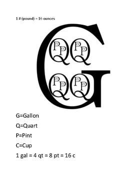 Culinary Conversions-Common Measuremts Visual Aid Handout