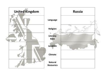 Cultural Comparison Europe Graphic Organizer