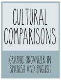 Cultural Comparison Organizer: Products, Practices, and Perspectives