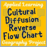 "Cultural Diffusion ""Reverse Flow Chart"" Project - Creative"