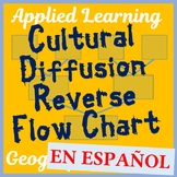 "Cultural Diffusion ""Reverse Flow Chart"" Project - Creative and FUN! - SPANISH"