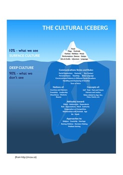 """Cultural Diversity """"Scavenger Hunt"""" (based on Cultural Iceberg)"""