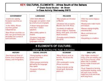 Culture Concept Map