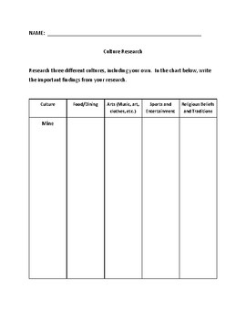 Culture Research, Projects, Chart, and Essay