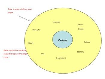 Culture Writing Activity (Circle Map)