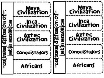 Culture of Latin America (Mayans, Aztecs, Incas, Conquistadors, Africans)