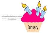 Cupcake Birthday Poster/Chart idea for January
