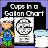 Cups in a Gallon Chart