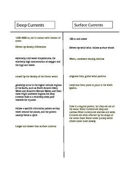Currents TChart