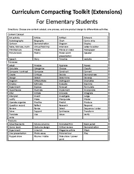 Curriculum Compacting for Elementary