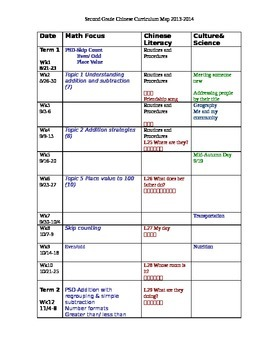 Resource- Curriculum Map Chinese Gr.2