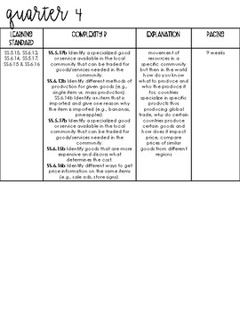 Curriculum Map for Ohio Extended Standards 5th and 6th Grade
