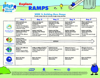 Curriculum Planner for 3 weeks of Ramps explorations