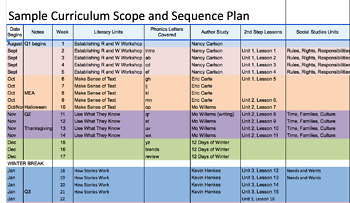 Curriculum Scope and Sequence Planning Chart