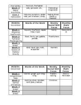 Curriculum and Theme Outline for a Self Contained Class