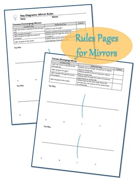 OPTICS: Curved Mirrors and Lenses Templates for Ray Diagrams