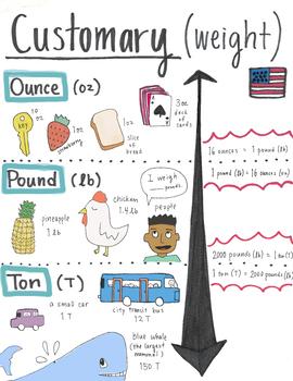 Custom Weight Anchor Chart