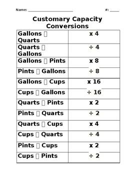 Customary Capacity Conversions