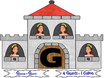 Customary Capacity: Kingdom of Gallon